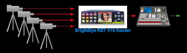 Agregue más entradas a su switcher de producción o conmutador de control maestro. Alimente cámaras y otras fuentes SDI y HDMI a un BrightEye NXT 410 Router y lleve una o más de las salidas del router al mezclador de producción o conmutador de control maes