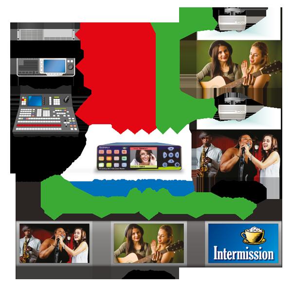 Use el BrightEye NXT Router para eventos en vivo y deportes para enrutar señales a monitores, switchers y proyectores. Las salidas del router pueden configurarse fácilmente para estar a tiempo con la instalación, incluso cuando hay fuentes asíncronas en l